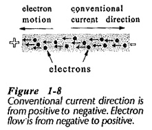 Direction of Conventional Current