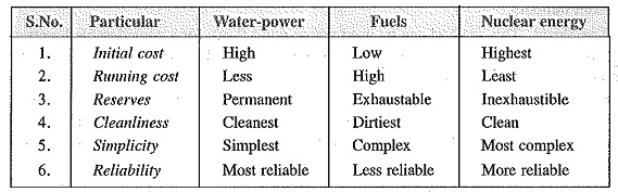 Sources of Energy