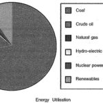 Different Types of Energy Sources