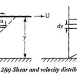Viscosity Unit