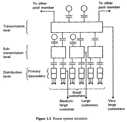 Structure of Power System of Energy Electric System