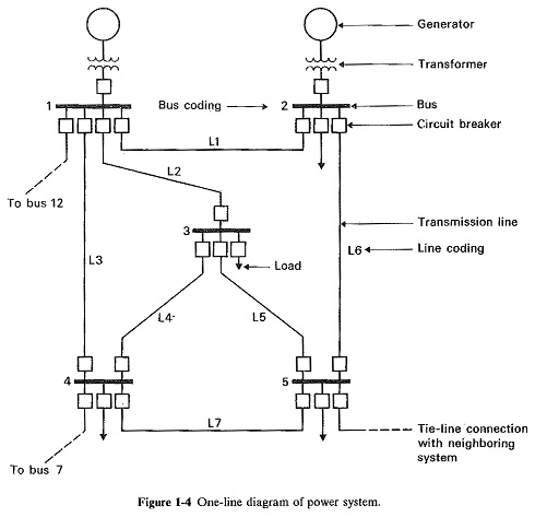Single Line Diagram of Power System
