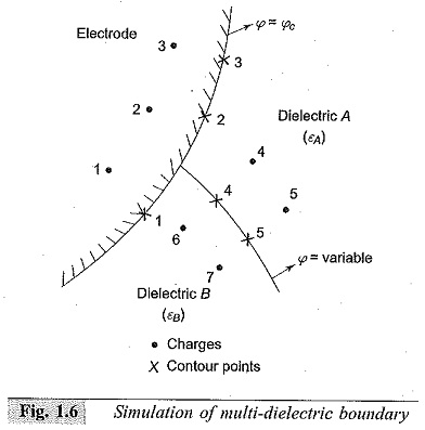 Charge Simulation Method for Electric Field