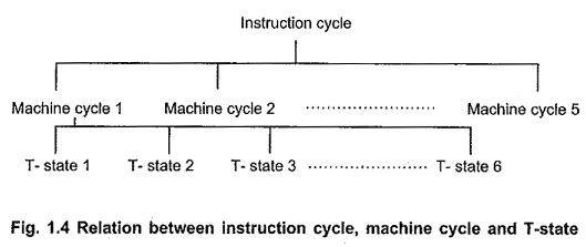 Instruction Cycle of 8085 Microprocessor