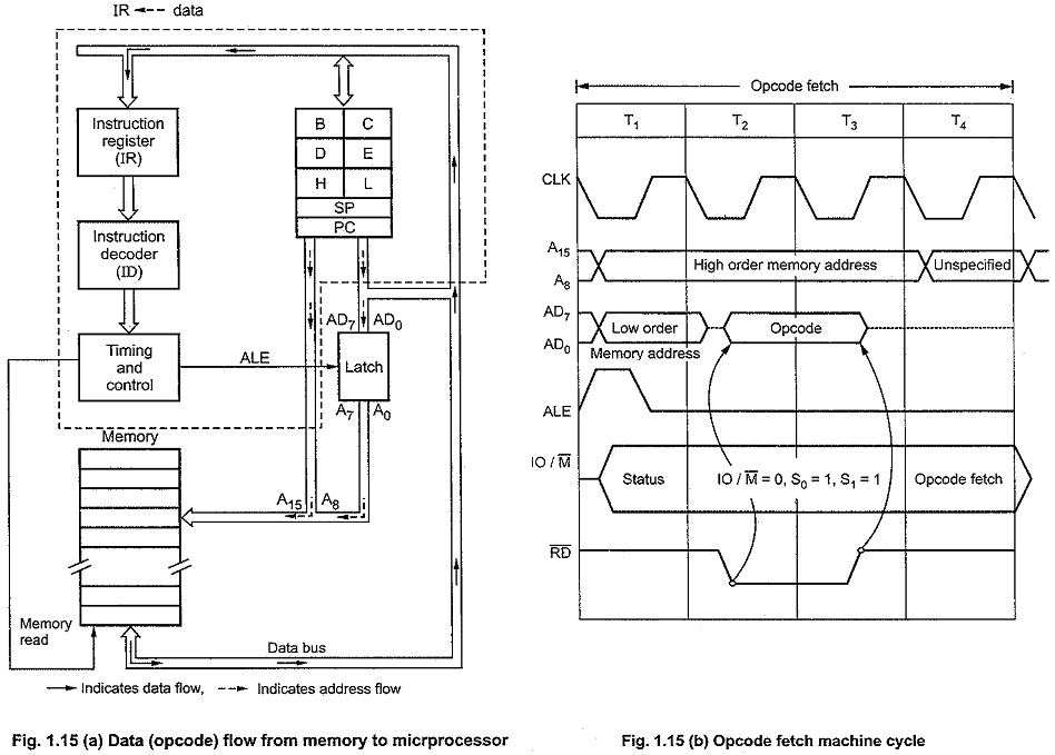 Machine Cycle in 8085 Microprocessor