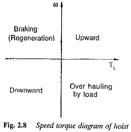 Basic Elements of Electric Drive