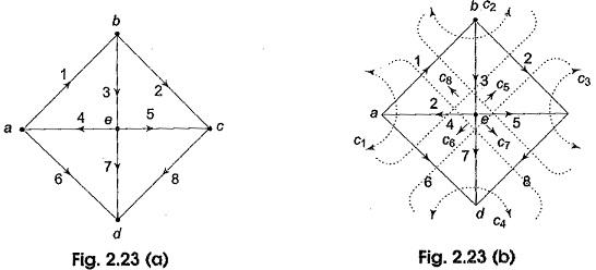 Cut Set Matrix and Tree Branch Voltages