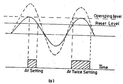 Transistor Switch Circuit