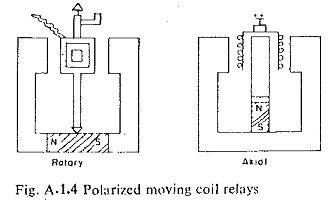 Different Types of Relays Elements