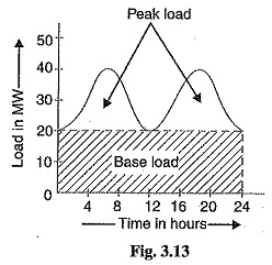 Base load and Peak Load on Power Station