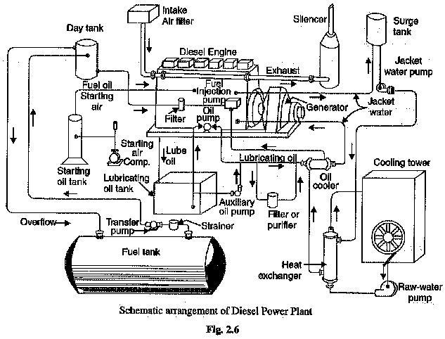 Diesel Power Station Schematic Arrangement Advantages