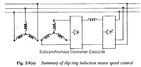 Phase Controlled Line Commutated Converter