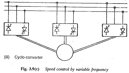 Speed Control by variable frequency