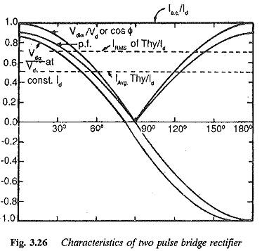 Two pulse bridge converter