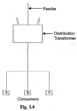 Types of Load in Power System