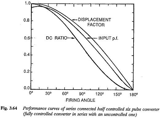 Bridge Rectifier Circuit Diagram with freewheeling diode