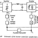 Voltage Control Techniques for Inverters