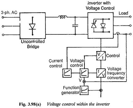 Voltage Control Techniques for Inverters