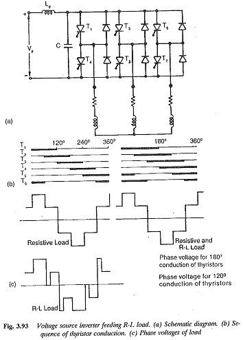 Three Phase Inverter
