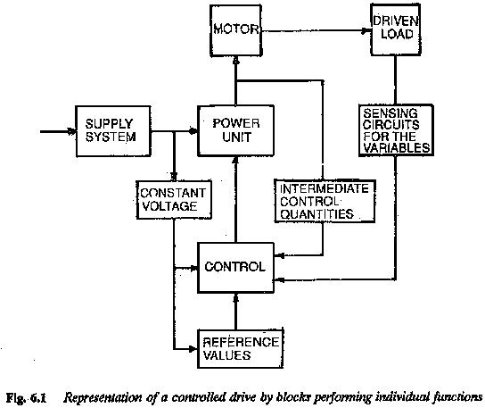 block diagram of electric drive system speed loops electric power steering system block diagram electrical system block diagram #1