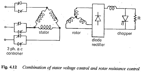 Chopper Resistance in the Rotor Circuit