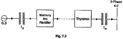 Comparison of AC Transmission and DC Transmission