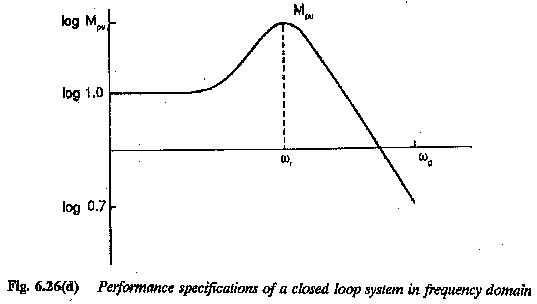 Control System Performance