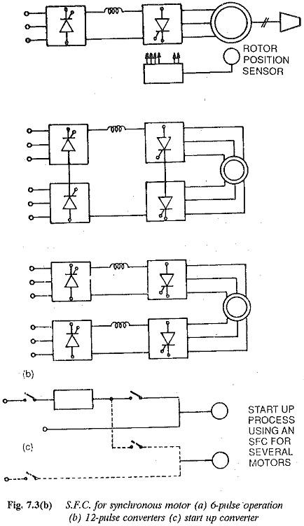 Control of AC Motors Torque Control