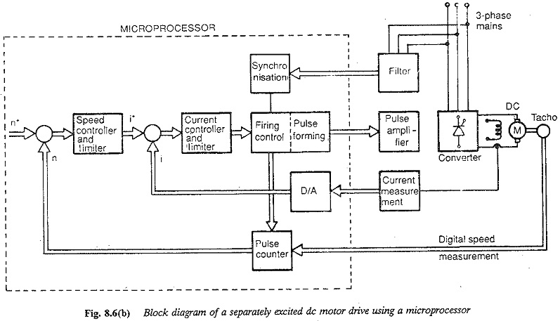 Control of DC Drives Using Microprocessors