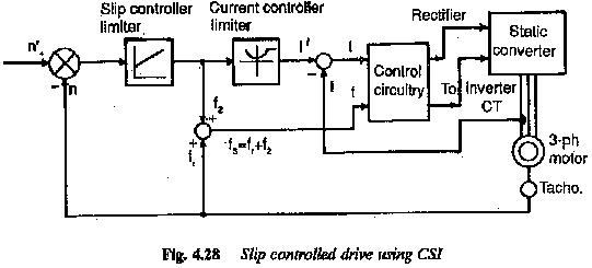Current Source Inverter Fed Induction Motor Drive