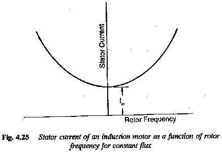 Current Source Inverter Fed Induction Motor Drive