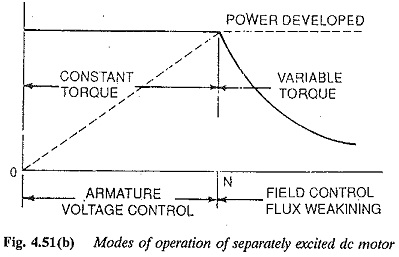 modes of operation of separately excited dc motor