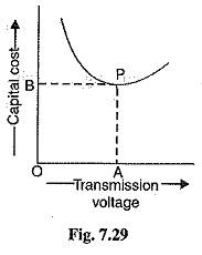 Economic Choice of Transmission Voltages