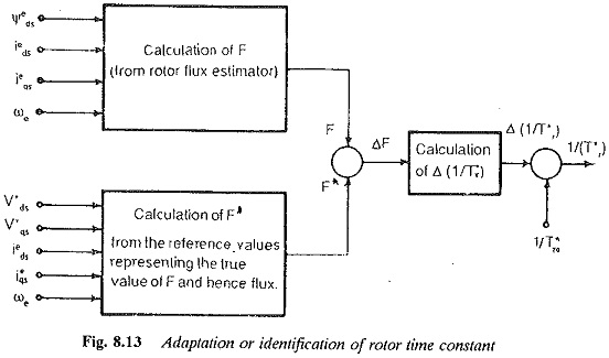 Field Oriented Control of Three Phase Induction Motor