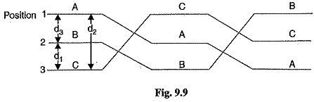 Inductance of 3 Phase Overhead Line