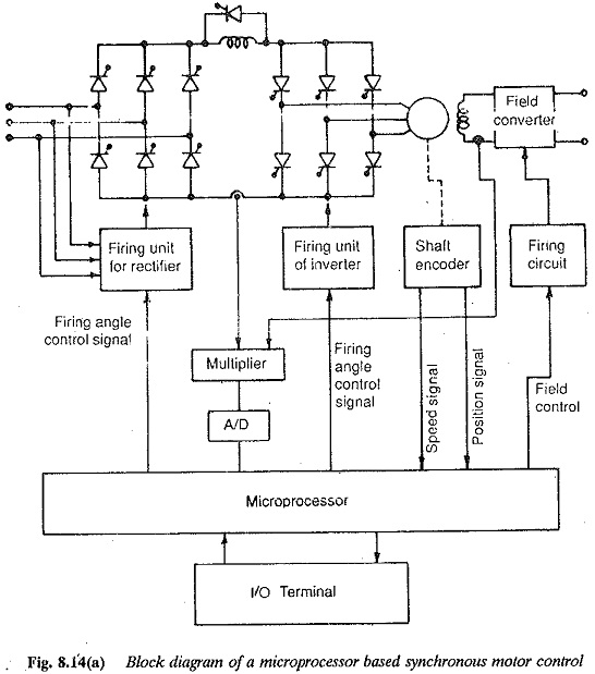 Microprocessor Control of a Current source Inverter Fed Synchronous Motor