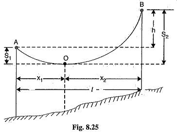 Sag in Overhead Transmission Lines