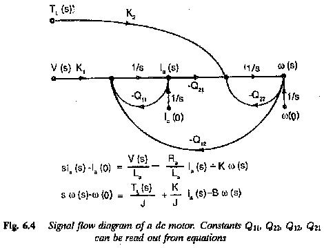 Signal Flow Graph of DC Motor in Electric Drive System