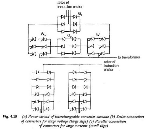 Speed Control Using Slip Energy Recovery Schemes