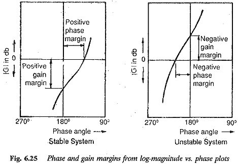 Stability from Log Magnitude Angle Diagram