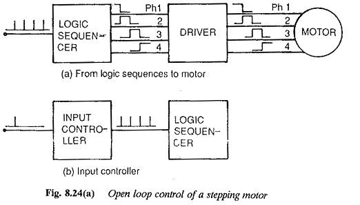 Stepper Motor Applications