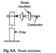 Types of Insulators in Transmission Lines