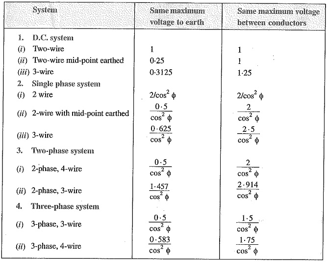 Comparison of Various Systems of Transmission