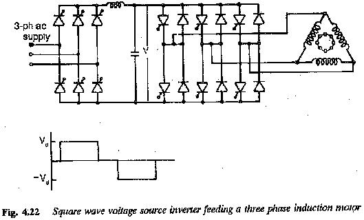 Square Wave Voltage Source Inverter Fed Induction Motor Drive