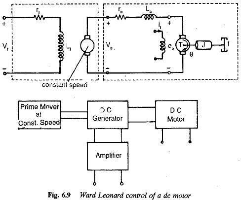 Ward Leonard Drive Transfer Function