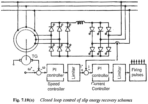 Wound Rotor Induction Motor with Subsynchronous Converter Cascade