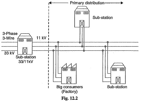 AC Distribution System