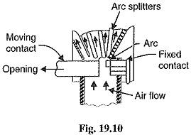 cross blast air circuit breaker