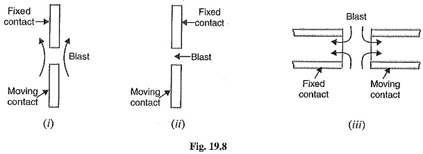 Types of Air Blast Circuit Breaker Diagram