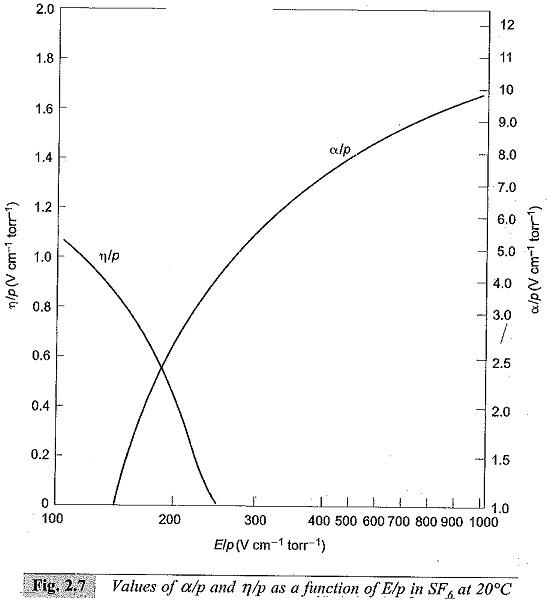 Breakdown in Electronegative Gases